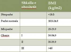 obesiteti