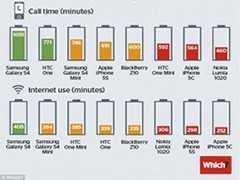 telefoni bateria