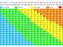 Sa duhet të peshoni sipas moshës, formës së trupit dhe gjatësisë?