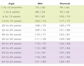 Cili eshte presioni normal i gjakut per moshen tuaj?