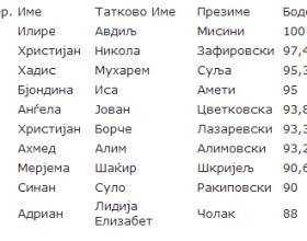 MASH publikoi emrat e bursistëve të shkollave të mesme