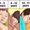 Ja sa orë duhet të flini sipas moshës që keni
