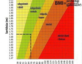 BMI : Body mass index – Indeksi i masës trupore !