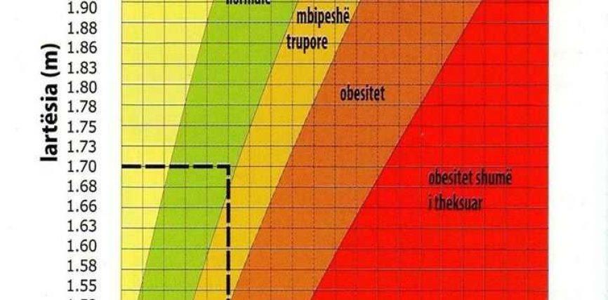 BMI : Body mass index – Indeksi i masës trupore !
