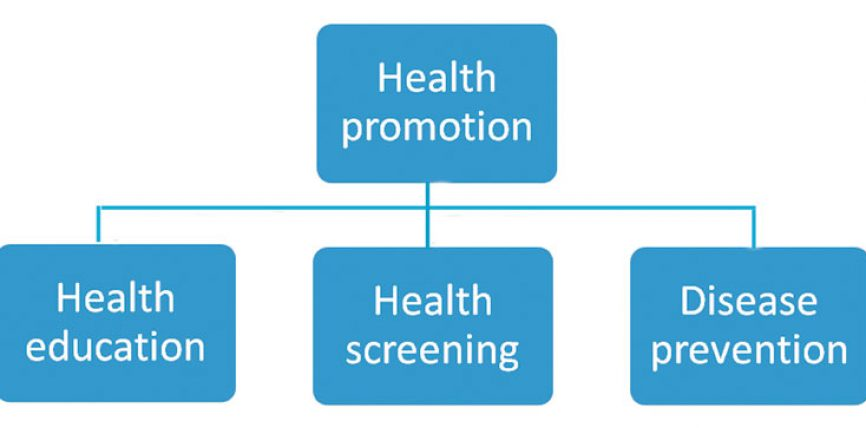 EXAMPLES OF ISLAMIC METHODOLOGY OF  HEALTH PROMOTION