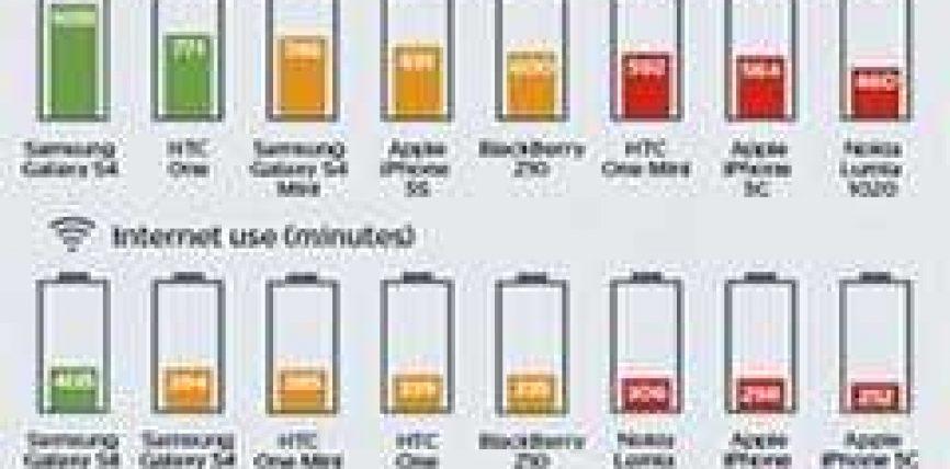 Cili është telefoni më i mirë sa i takon baterisë?