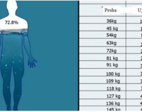 Ja sa ujë duhet të pini në bazë të peshës që keni