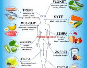 Ushqime të dobishme për trupin
