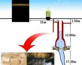 Uji i Zemzemit ushqyes dhe shërues