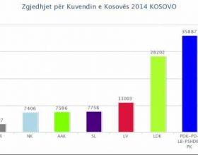 Ja rezultatet preliminare të orës 23:00